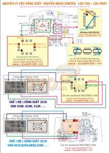 Hướng Dẫn Câu SW - PA Cho NOKIA